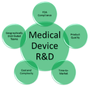 FDA Medical Device Approval Rates Increase Dramatically
